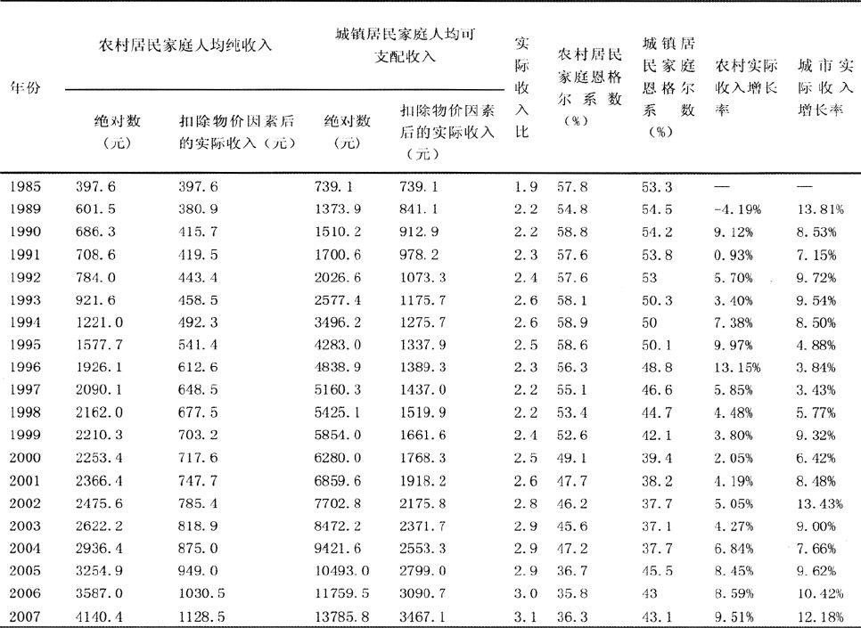 影响光合作用的因素_工作收入证明范本_影响收入差距的因素