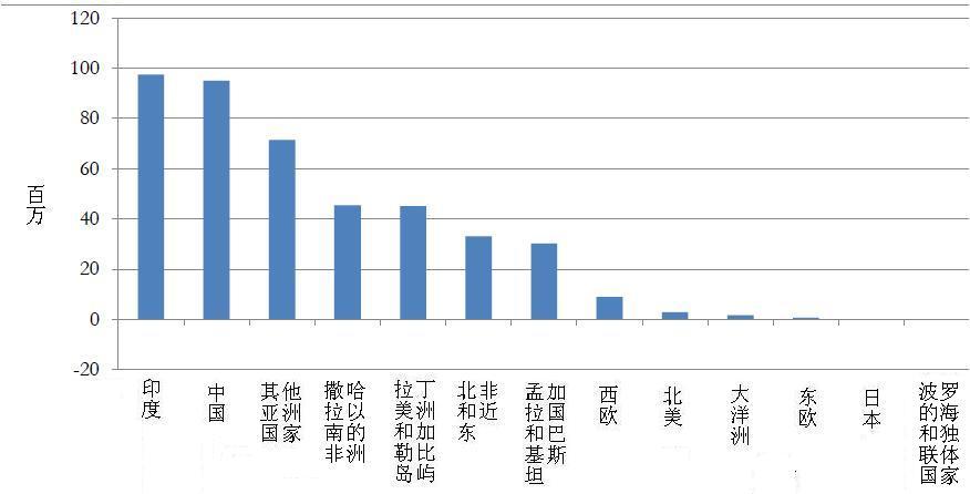 第六次人口普查_人口普查数据库